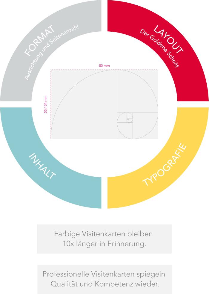 Grafikdesign Visitenkarten-Konzeption und Gestaltung